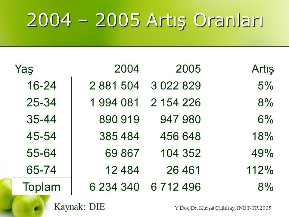 Y.Doç.Dr. Kürşat Çağıltay, INET-TR 2005 2004 – 2005 Artış Oranları Yaş 20042005Artış 16-24 2 881 5043 022 8295% 25-34 1 994 0812 154 2268% 35-44 890 9