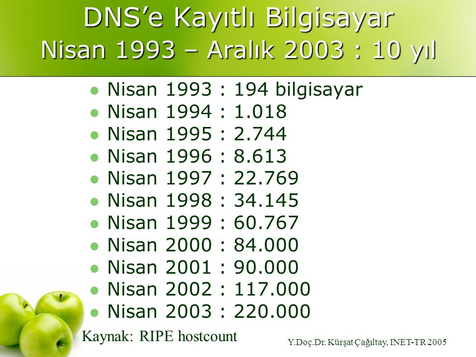 Y.Doç.Dr. Kürşat Çağıltay, INET-TR 2005 DNS'e Kayıtlı Bilgisayar Nisan 1993 – Aralık 2003 : 10 yıl Nisan 1993 : 194 bilgisayar Nisan 1994 : 1.018 Nisa