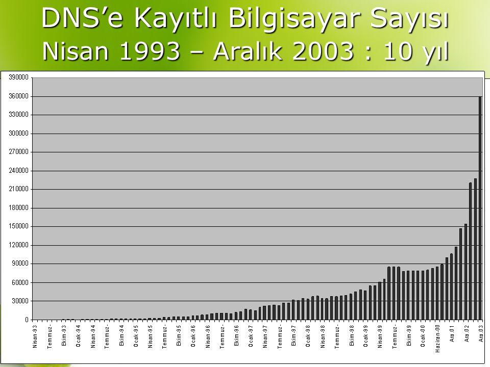 Y.Doç.Dr. Kürşat Çağıltay, INET-TR 2005 DNS'e Kayıtlı Bilgisayar Sayısı Nisan 1993 – Aralık 2003 : 10 yıl