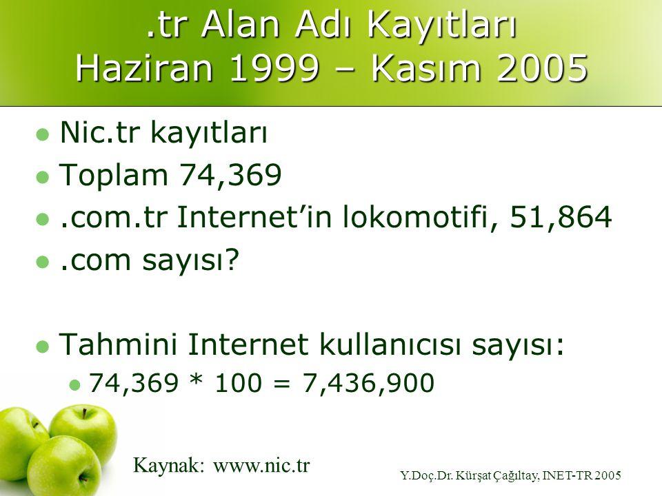 Y.Doç.Dr. Kürşat Çağıltay, INET-TR 2005.tr Alan Adı Kayıtları Haziran 1999 – Kasım 2005 Nic.tr kayıtları Toplam 74,369.com.tr Internet'in lokomotifi,