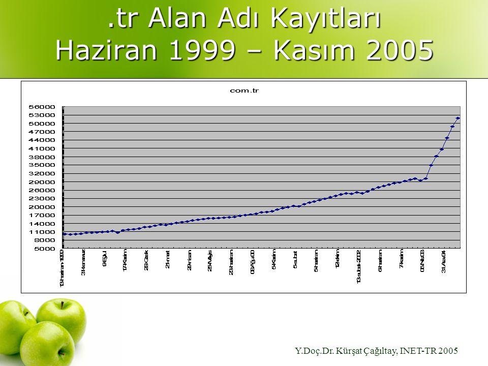 Y.Doç.Dr. Kürşat Çağıltay, INET-TR 2005.tr Alan Adı Kayıtları Haziran 1999 – Kasım 2005