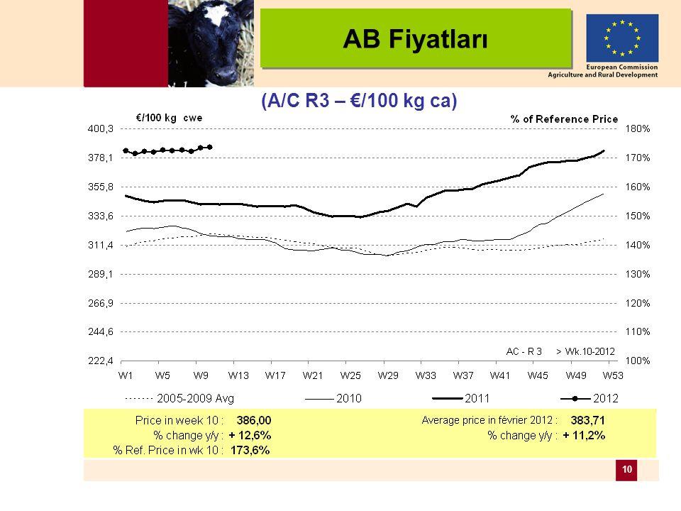 10 (A/C R3 – €/100 kg ca) AB Fiyatları