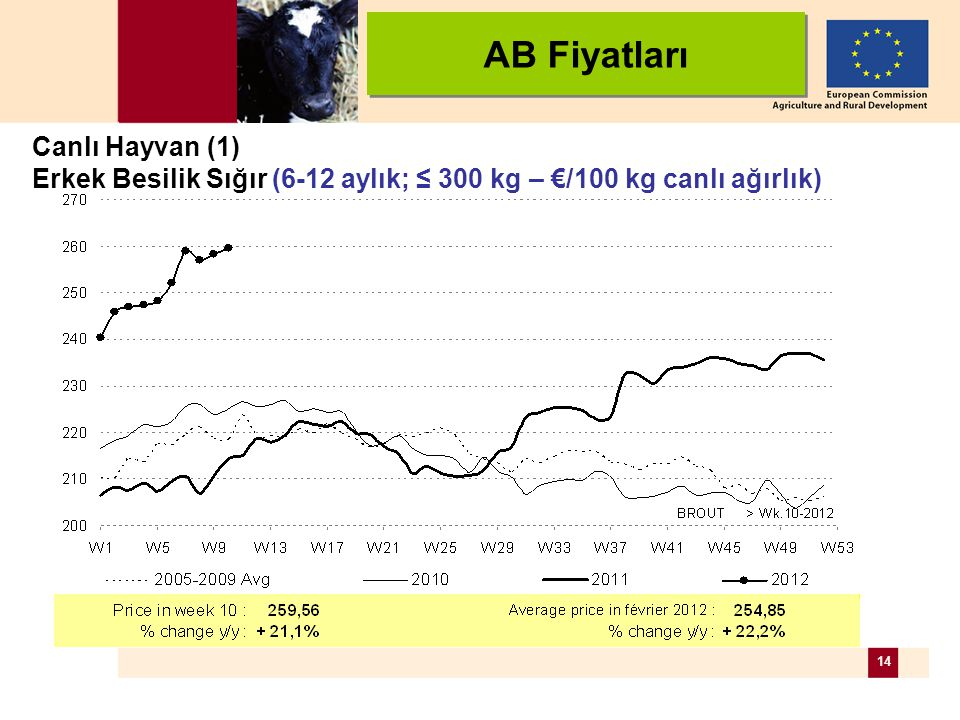 14 Canlı Hayvan (1) Erkek Besilik Sığır (6-12 aylık; ≤ 300 kg – €/100 kg canlı ağırlık) AB Fiyatları
