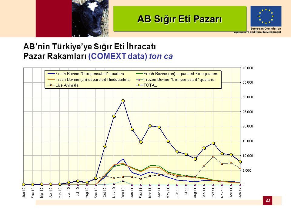 23 AB'nin Türkiye'ye Sığır Eti İhracatı Pazar Rakamları (COMEXT data) ton ca AB Sığır Eti Pazarı