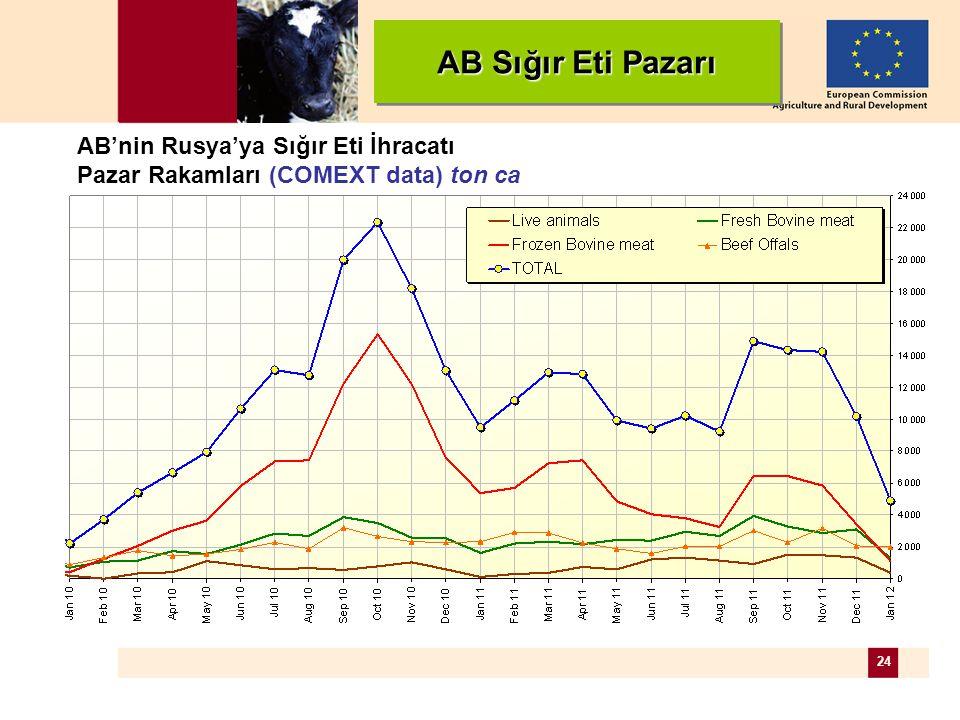 24 EU beef Exports to RUSSIA Trade figures (COMEXT data) tonnes cwe AB Sığır Eti Pazarı AB'nin Rusya'ya Sığır Eti İhracatı Pazar Rakamları (COMEXT data) ton ca