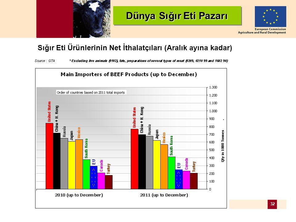 32 Dünya Sığır Eti Pazarı Sığır Eti Ürünlerinin Net İthalatçıları (Aralık ayına kadar)