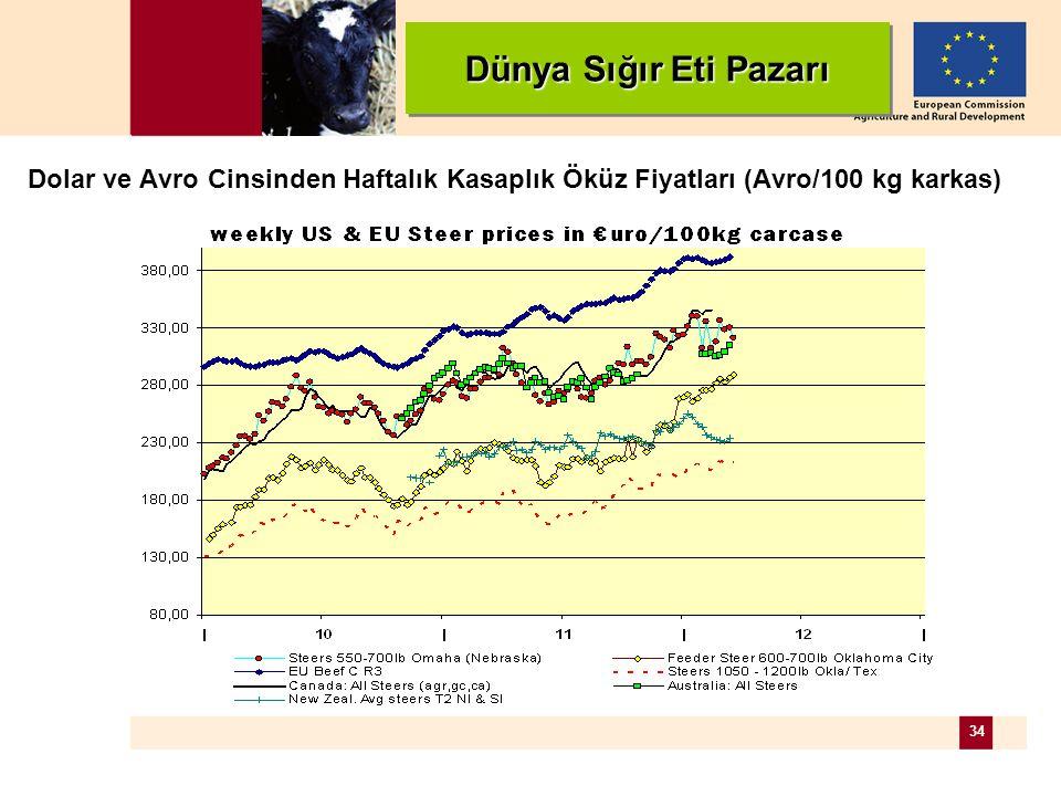 34 Dünya Sığır Eti Pazarı Dolar ve Avro Cinsinden Haftalık Kasaplık Öküz Fiyatları (Avro/100 kg karkas)