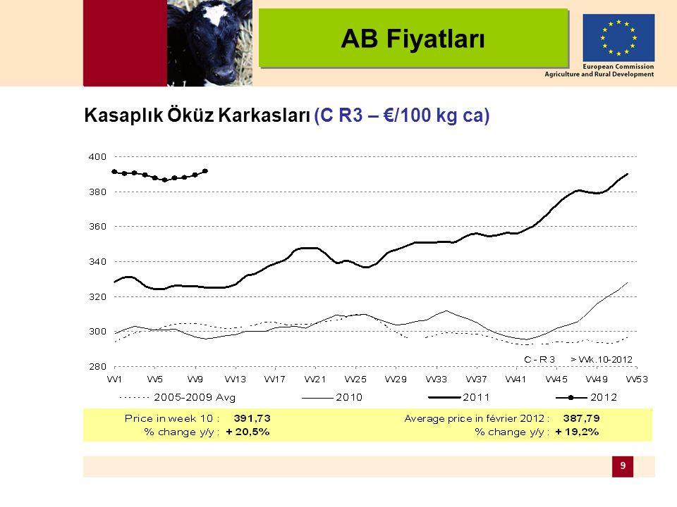 9 Kasaplık Öküz Karkasları (C R3 – €/100 kg ca) AB Fiyatları