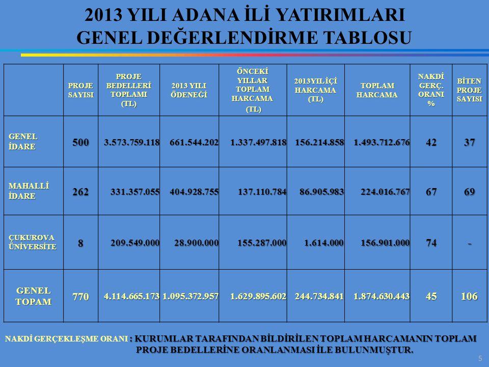 5 2013 YILI ADANA İLİ YATIRIMLARI GENEL DEĞERLENDİRME TABLOSU PROJE SAYISI PROJE BEDELLERİ TOPLAMI (TL) 2013 YILI ÖDENEĞİ ÖNCEKİ YILLAR TOPLAM HARCAMA (TL) (TL) 2013YIL İÇİ HARCAMA (TL) TOPLAM HARCAMA NAKDİ GERÇ.