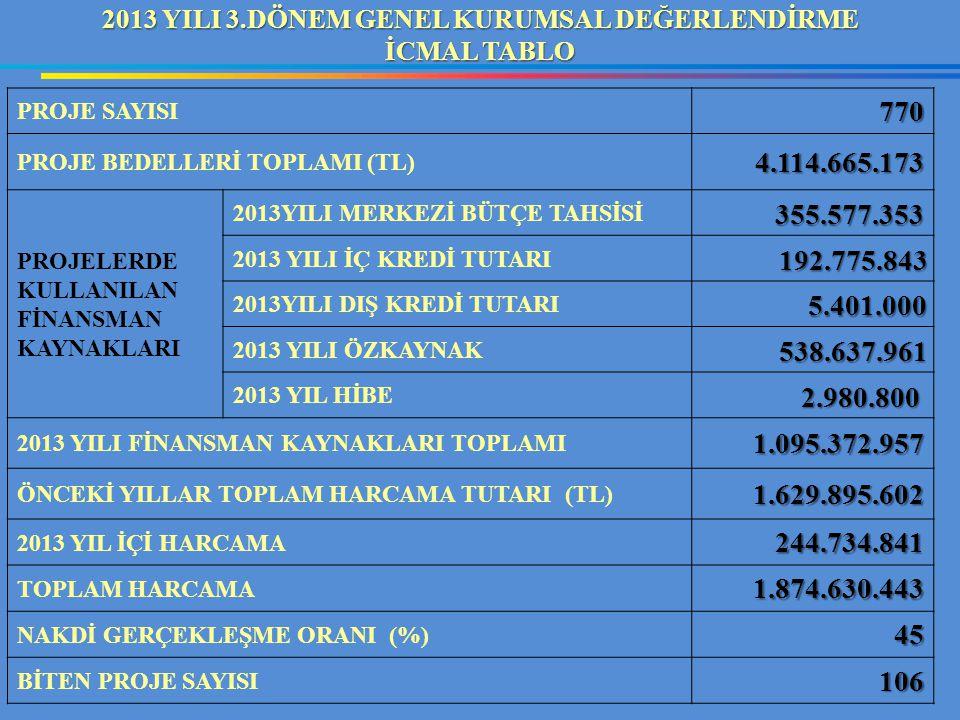 PROJE SAYISI770 PROJE BEDELLERİ TOPLAMI (TL)4.114.665.173 PROJELERDE KULLANILAN FİNANSMAN KAYNAKLARI 2013YILI MERKEZİ BÜTÇE TAHSİSİ 355.577.353 355.57