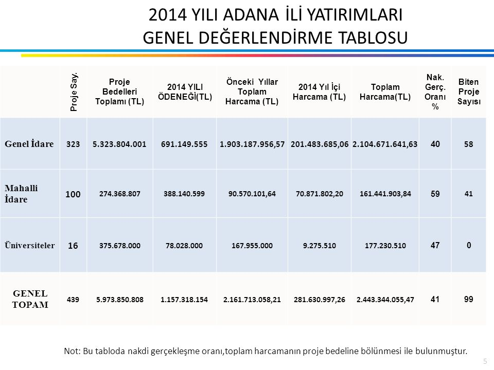 2014 YILI GENEL KURUMSAL DEĞERLENDİRME (İCMAL TABLO) Proje Sayısı439 Proje Bedelleri Toplamı (TL) 5.973.850.808 PROJELERDE KULLANILAN FİNANSMAN KAYNAKLARI(TL) 2014 Yılı Merkezi Bütçe Tahsisi 962.008.472 2014 Yılı İç Kredi Tutarı 11.409.503 2014 Yılı Dış Kredi Tutarı 46.675.605 2014 Yılı Özkaynak 135.974.574 2014 Yıl Hibe 1.250.000 2014 YILI FİNANSMAN KAYNAKLARI TOPLAMI(TL) 1.157.318.154 Önceki Yıllar Toplam Harcama Tutarı (TL) 2.161.713.058,21 2014 Yıl İçi Harcama(TL) 281.630.997,26 Toplam Harcama (TL) 2.443.344.055,47 Nakdi Gerçekleşme Oranı (%) 41 Biten Proje Sayısı 99