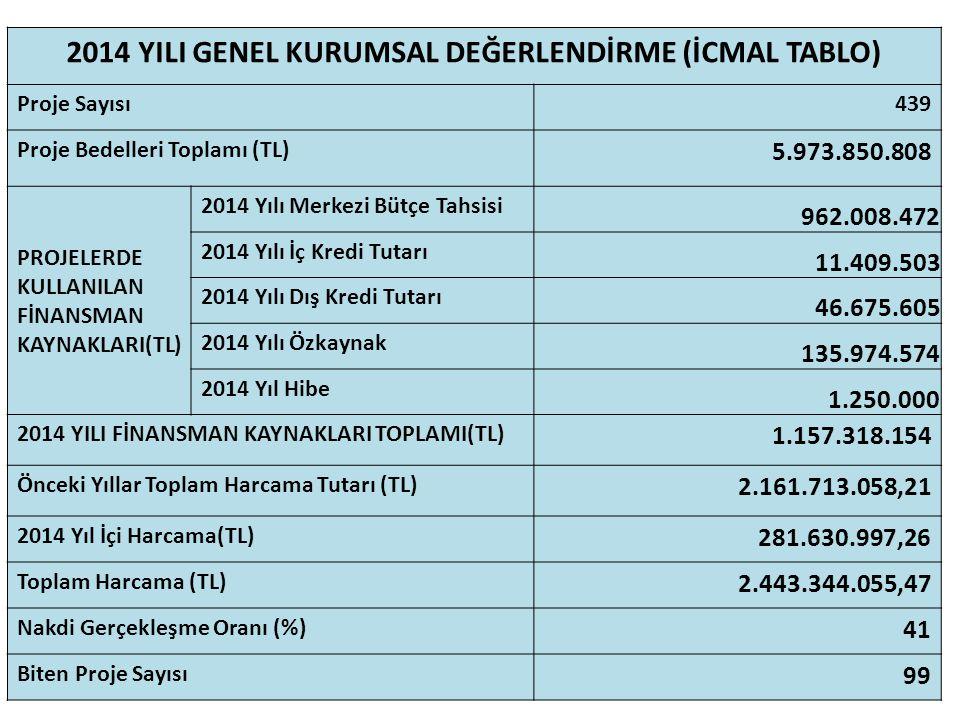 2014 YILI GENEL KURUMSAL DEĞERLENDİRME (İCMAL TABLO) Proje Sayısı439 Proje Bedelleri Toplamı (TL) 5.973.850.808 PROJELERDE KULLANILAN FİNANSMAN KAYNAK
