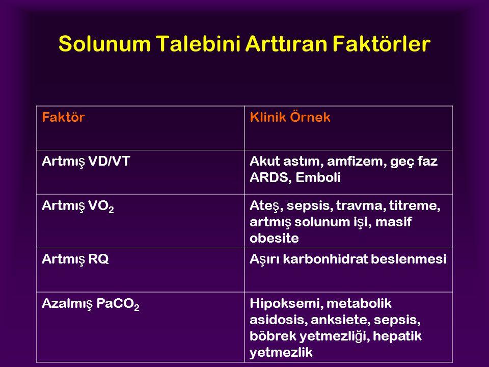 Solunum Talebini Arttıran Faktörler FaktörKlinik Örnek Artmı ş VD/VTAkut astım, amfizem, geç faz ARDS, Emboli Artmı ş VO 2 Ate ş, sepsis, travma, titreme, artmı ş solunum i ş i, masif obesite Artmı ş RQA ş ırı karbonhidrat beslenmesi Azalmı ş PaCO 2 Hipoksemi, metabolik asidosis, anksiete, sepsis, böbrek yetmezli ğ i, hepatik yetmezlik