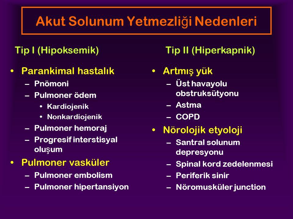 Akut Solunum Yetmezli ğ i Nedenleri Parankimal hastalık –Pnömoni –Pulmoner ödem Kardiojenik Nonkardiojenik –Pulmoner hemoraj –Progresif interstisyal olu ş um Pulmoner vasküler –Pulmoner embolism –Pulmoner hipertansiyon Artmı ş yük –Üst havayolu obstruksütyonu –Astma –COPD Nörolojik etyoloji –Santral solunum depresyonu –Spinal kord zedelenmesi –Periferik sinir –Nöromusküler junction Tip I (Hipoksemik) Tip II (Hiperkapnik)