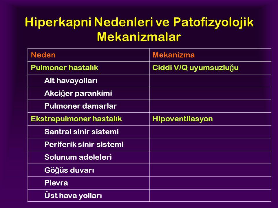 Hiperkapni Nedenleri ve Patofizyolojik Mekanizmalar NedenMekanizma Pulmoner hastalıkCiddi V/Q uyumsuzlu ğ u Alt havayolları Akci ğ er parankimi Pulmoner damarlar Ekstrapulmoner hastalıkHipoventilasyon Santral sinir sistemi Periferik sinir sistemi Solunum adeleleri Gö ğ üs duvarı Plevra Üst hava yolları