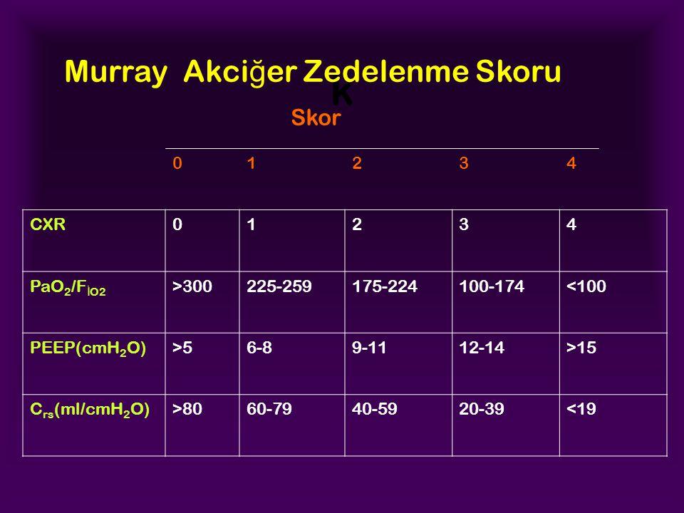 k 01234 CXR01234 PaO 2 /F İ O2 >300225-259175-224100-174<100 PEEP(cmH 2 O)>56-89-1112-14>15 C rs (ml/cmH 2 O)>8060-7940-5920-39<19 Skor Murray Akci ğ er Zedelenme Skoru