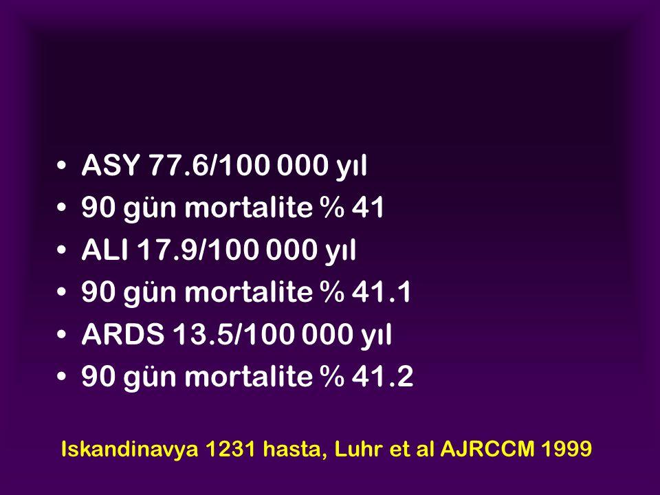 ASY 77.6/100 000 yıl 90 gün mortalite % 41 ALI 17.9/100 000 yıl 90 gün mortalite % 41.1 ARDS 13.5/100 000 yıl 90 gün mortalite % 41.2 Iskandinavya 1231 hasta, Luhr et al AJRCCM 1999