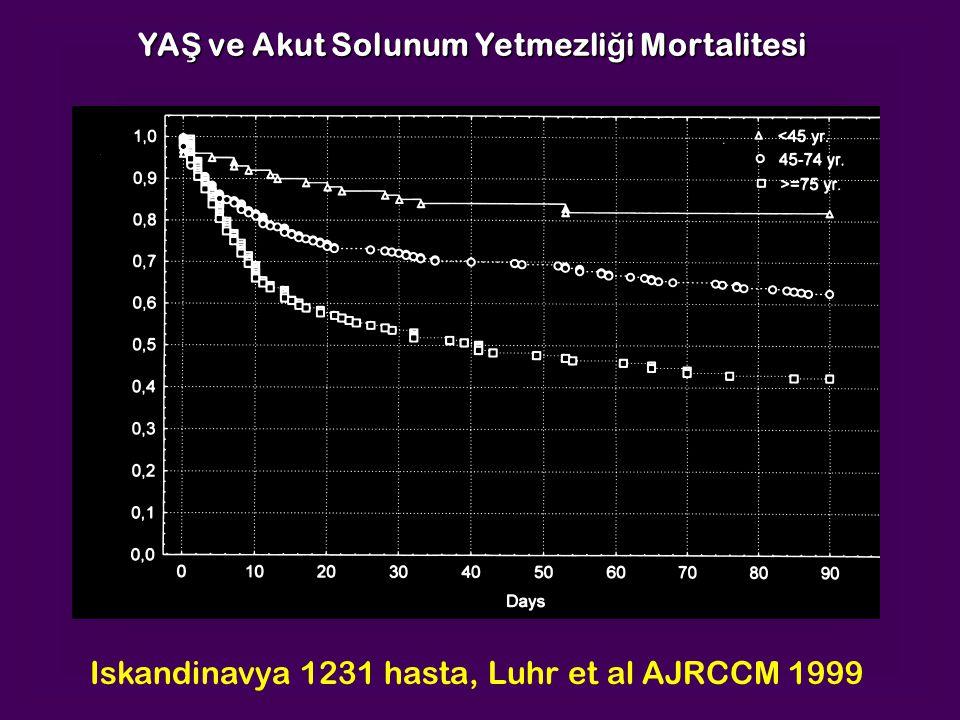 Iskandinavya 1231 hasta, Luhr et al AJRCCM 1999 YA Ş ve Akut Solunum Yetmezli ğ i Mortalitesi