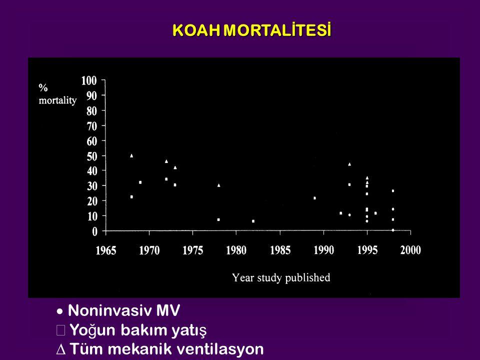 KOAH MORTAL İ TES İ  Noninvasiv MV Yo ğ un bakım yatı ş  Tüm mekanik ventilasyon