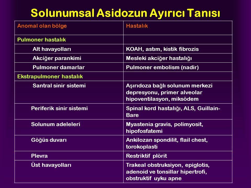 Solunumsal Asidozun Ayırıcı Tanısı Anomal olan bölgeHastalık Pulmoner hastalık Alt havayollarıKOAH, astım, kistik fibrozis Akci ğ er parankimiMesleki akci ğ er hastalı ğ ı Pulmoner damarlarPulmoner embolism (nadir) Ekstrapulmoner hastalık Santral sinir sistemiA ş ırıdoza ba ğ lı solunum merkezi depresyonu, primer alveolar hipoventilasyon, miksödem Periferik sinir sistemiSpinal kord hastalı ğ ı, ALS, Guillain- Bare Solunum adeleleriMyastenia gravis, polimyosit, hipofosfatemi Gö ğ üs duvarıAnkilozan spondilit, flail chest, torokoplasti PlevraRestriktif plörit Üst havayollarıTrakeal obstruksiyon, epiglotis, adenoid ve tonsillar hipertrofi, obstruktif uyku apne