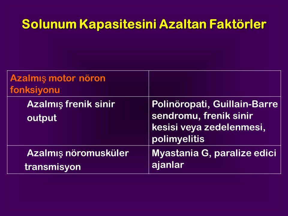 Azalmı ş motor nöron fonksiyonu Azalmı ş frenik sinir output Polinöropati, Guillain-Barre sendromu, frenik sinir kesisi veya zedelenmesi, polimyelitis Azalmı ş nöromusküler transmisyon Myastania G, paralize edici ajanlar Solunum Kapasitesini Azaltan Faktörler