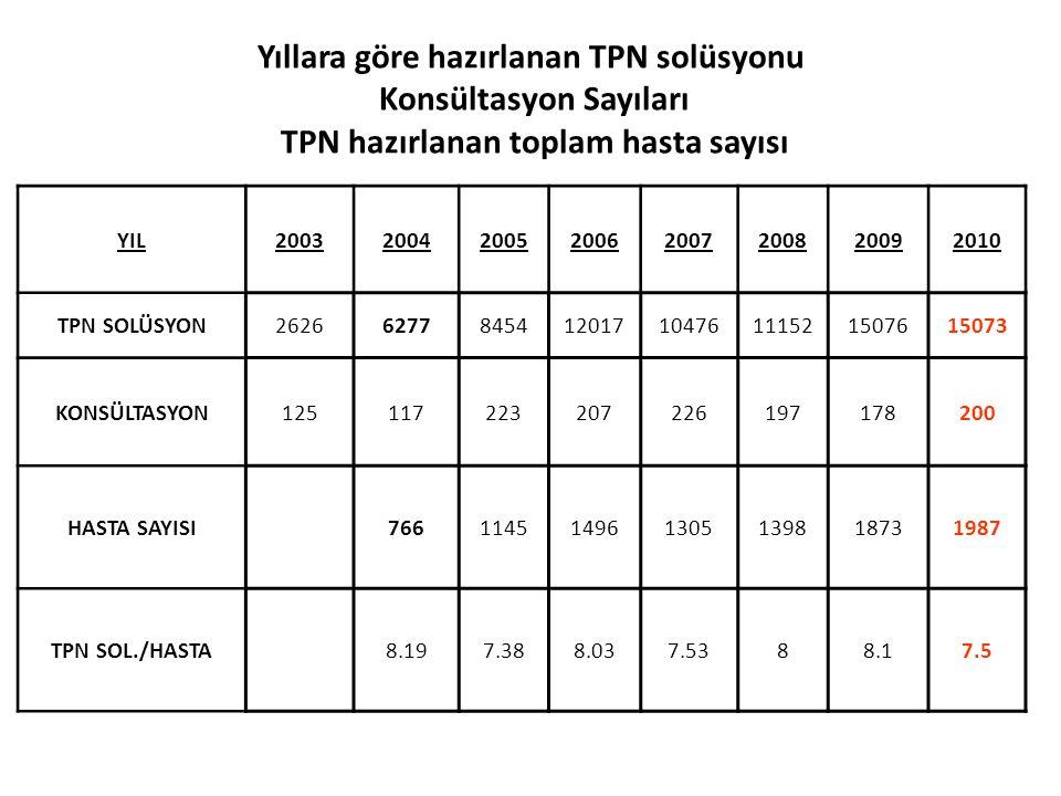 Yıllara göre hazırlanan TPN solüsyonu Konsültasyon Sayıları TPN hazırlanan toplam hasta sayısı YIL20032004200520062007200820092010 TPN SOLÜSYON2626627