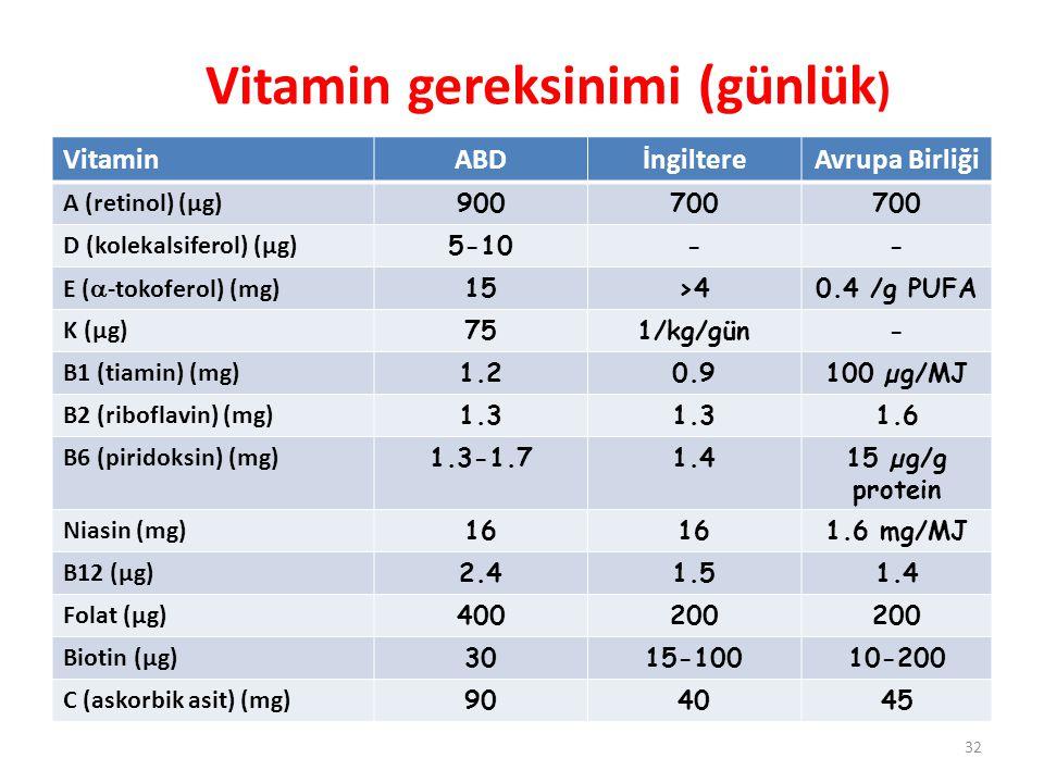 Vitamin gereksinimi (günlük ) VitaminABDİngiltereAvrupa Birliği A (retinol) (µg) 900700 D (kolekalsiferol) (µg) 5-10-- E (  -tokoferol) (mg) 15>40.4