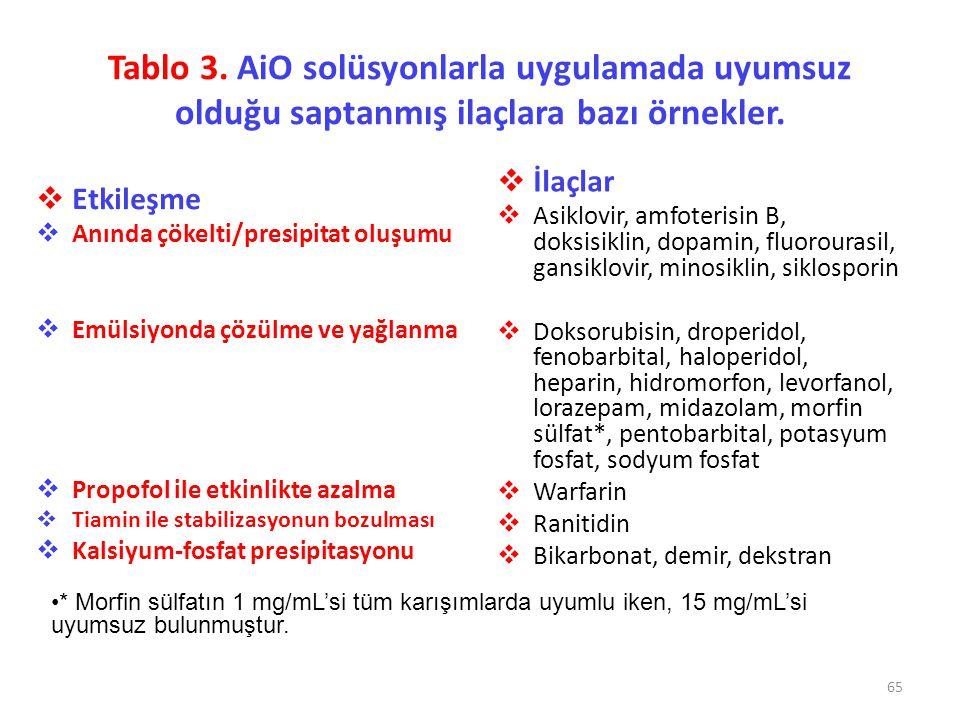 Tablo 3. AiO solüsyonlarla uygulamada uyumsuz olduğu saptanmış ilaçlara bazı örnekler.  Etkileşme  Anında çökelti/presipitat oluşumu  Emülsiyonda ç
