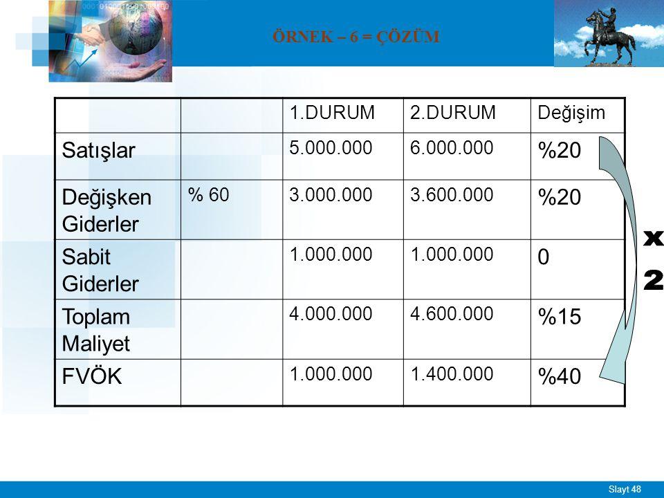 Slayt 48 ÖRNEK – 6 = ÇÖZÜM 1.DURUM2.DURUMDeğişim Satışlar 5.000.0006.000.000 %20 Değişken Giderler % 603.000.0003.600.000 %20 Sabit Giderler 1.000.000