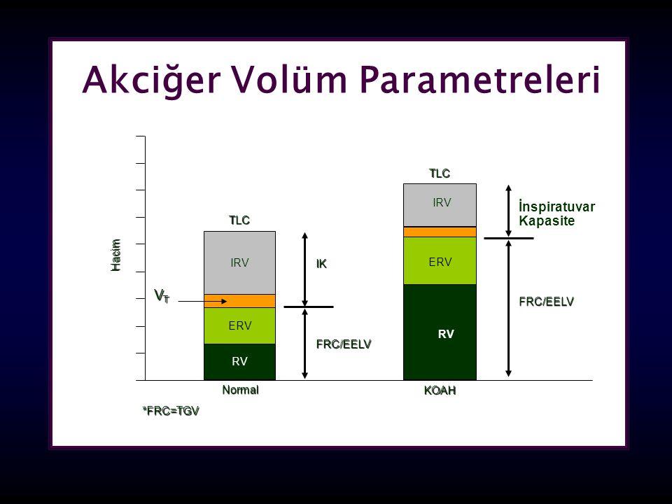 Akciğer Volüm Parametreleri Hacim VTVTVTVT KOAH TLC İnspiratuvar Kapasite Normal RV IK TLC FRC/EELV ERV IRV FRC/EELV *FRC=TGV ERV IRV RV