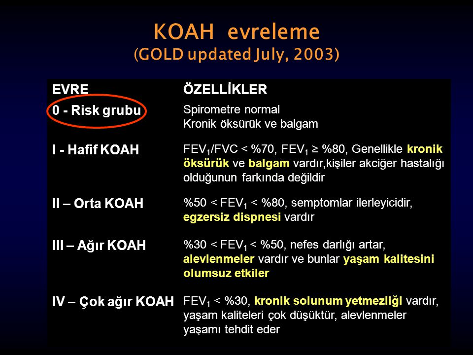 KOAH evreleme (GOLD updated July, 2003) EVREÖZELLİKLER 0 - Risk grubu Spirometre normal Kronik öksürük ve balgam I - Hafif KOAH FEV 1 /FVC < %70, FEV