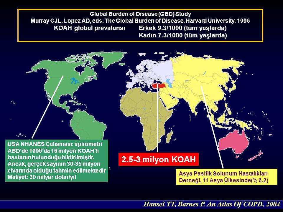 Global Burden of Disease (GBD) Study Murray CJL, Lopez AD, eds. The Global Burden of Disease. Harvard University, 1996 KOAH global prevalansıErkek 9.3