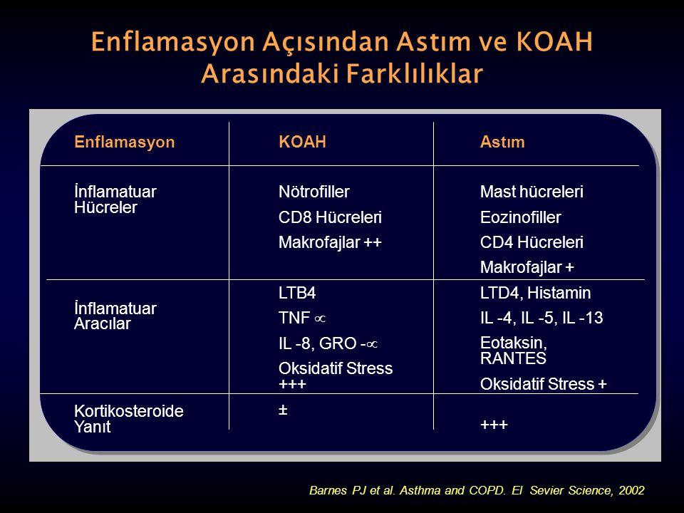 Enflamasyon Açısından Astım ve KOAH Arasındaki Farklılıklar Enflamasyon İnflamatuar Hücreler İnflamatuar Aracılar Kortikosteroide Yanıt KOAH Nötrofill
