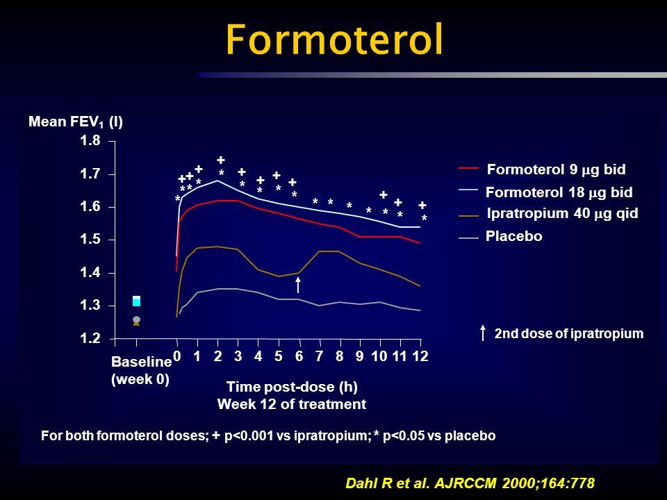 Formoterol 9  g bid Formoterol 18  g bid Ipratropium 40  g qid Placebo For both formoterol doses; + p<0.001 vs ipratropium; * p<0.05 vs placebo * *