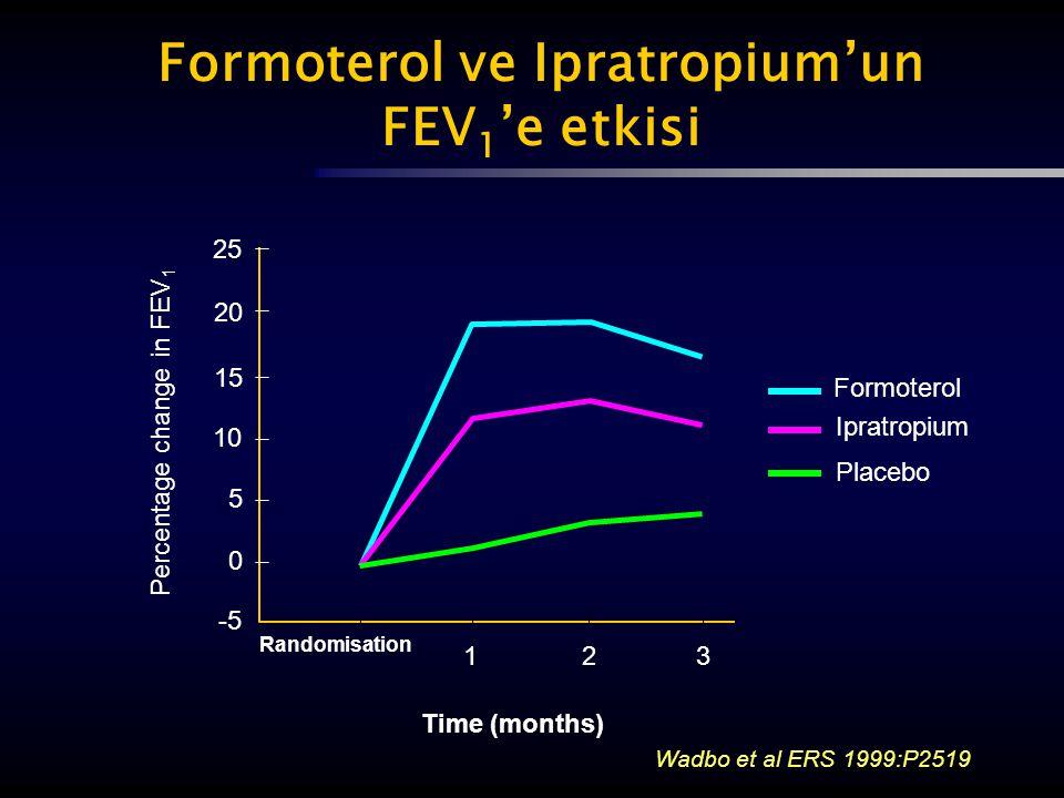 Wadbo et al ERS 1999:P2519 Formoterol Ipratropium Placebo Time (months) Percentage change in FEV 1 25 3 Randomisation 20 15 10 5 0 -5 21 Formoterol ve