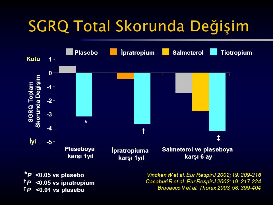 -5 -4 -3 -2 0 1 SGRQ Toplam Skorunda Değişim ‡ * † İpratropiumTiotropiumSalmeterol Kötü İyi * P <0.05 vs plasebo † P <0.05 vs ipratropium ‡ P <0.01 vs