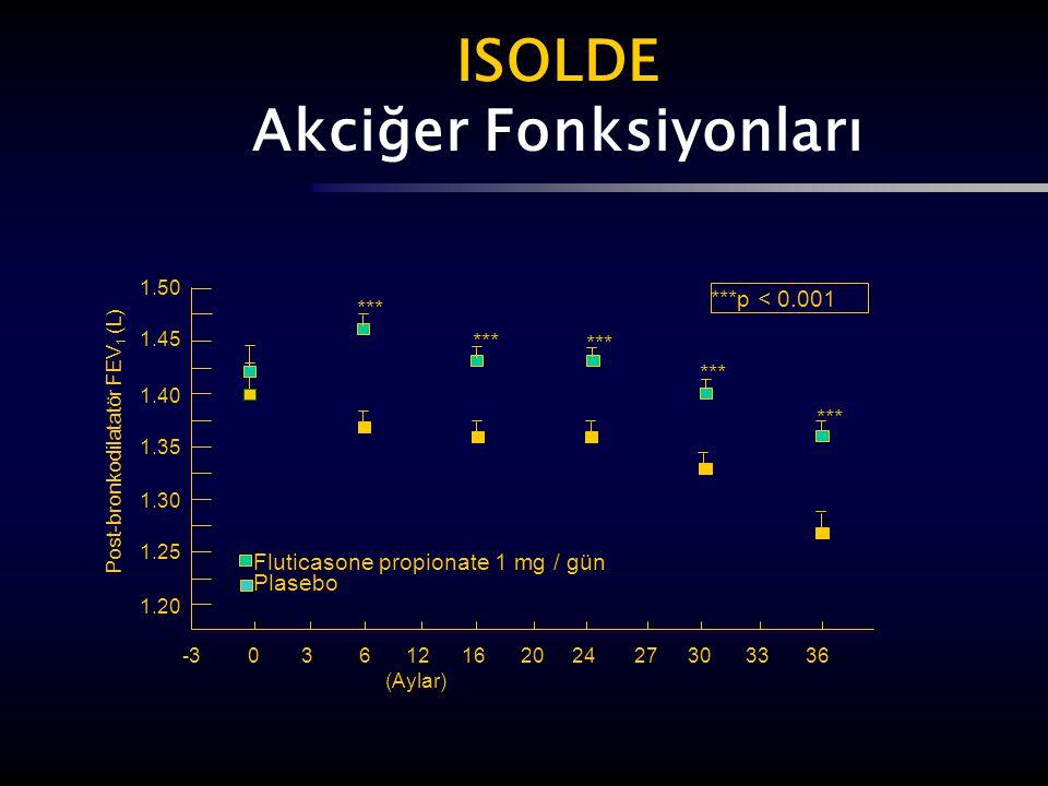 ISOLDE Akciğer Fonksiyonları Fluticasone propionate 1 mg / gün Plasebo *** ***p < 0.001 -30361216202427303336 1.50 1.45 1.40 1.35 1.30 1.25 1.20 Post-