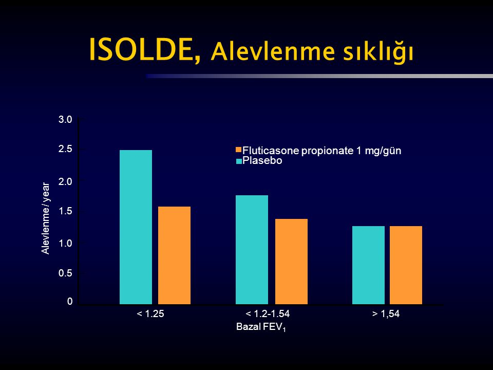 ISOLDE, Alevlenme sıklığı < 1.25< 1.2-1.54> 1,54 3.0 2.5 2.0 1.5 1.0 0.5 0 Fluticasone propionate 1 mg/gün Plasebo Alevlenme / year Bazal FEV 1