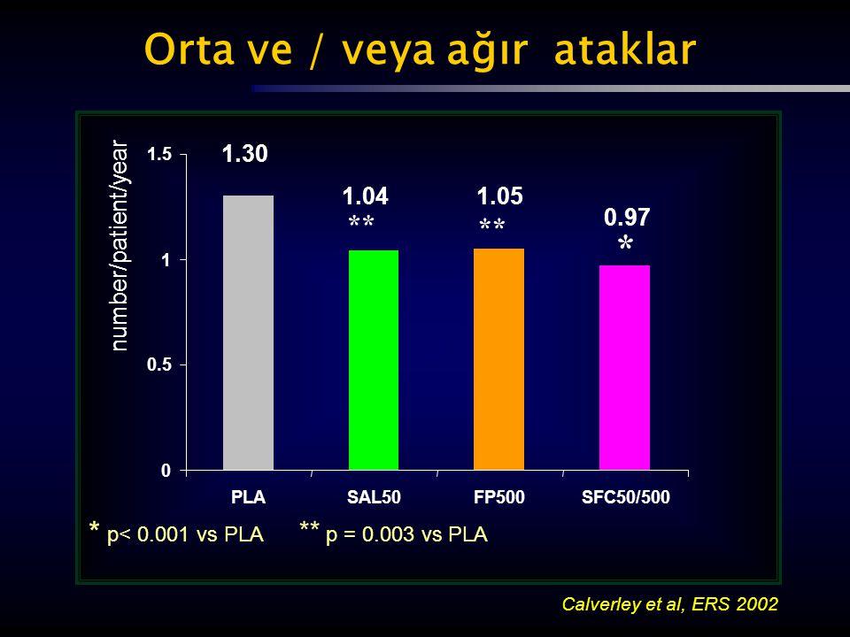 Orta ve / veya ağır ataklar 0 0.5 1 1.5 PLASAL50FP500SFC50/500 * p< 0.001 vs PLA ** p = 0.003 vs PLA * ** 0.97 1.051.04 1.30 number/patient/year Calve