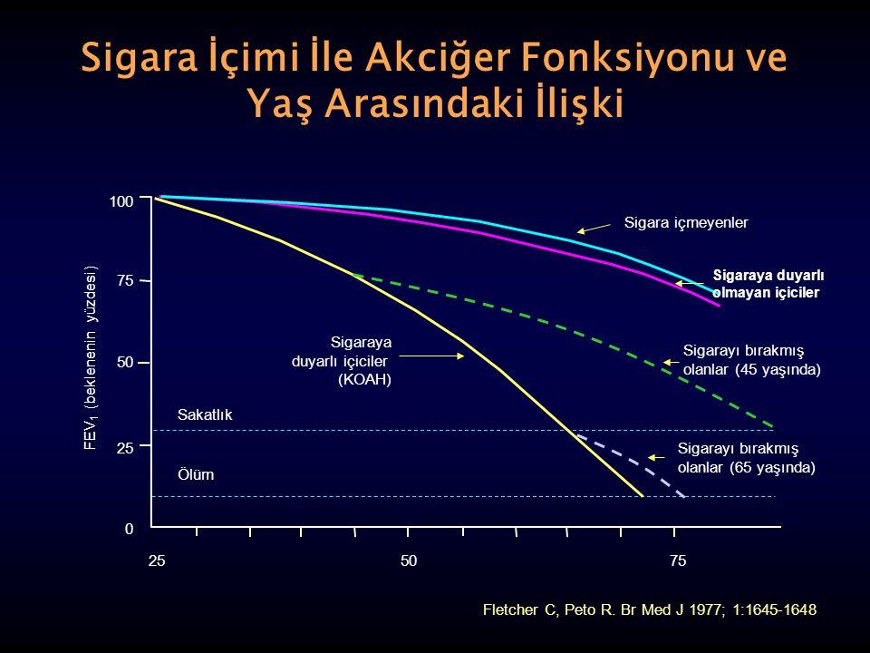 KOAH evreleme (GOLD updated July, 2003) EVREÖZELLİKLER 0 - Risk grubu Spirometre normal Kronik öksürük ve balgam I - Hafif KOAH FEV 1 /FVC < %70, FEV 1 ≥ %80, Genellikle kronik öksürük ve balgam vardır,kişiler akciğer hastalığı olduğunun farkında değildir II – Orta KOAH %50 < FEV 1 < %80, semptomlar ilerleyicidir, egzersiz dispnesi vardır III – Ağır KOAH %30 < FEV 1 < %50, nefes darlığı artar, alevlenmeler vardır ve bunlar yaşam kalitesini olumsuz etkiler IV – Çok ağır KOAH FEV 1 < %30, kronik solunum yetmezliği vardır, yaşam kaliteleri çok düşüktür, alevlenmeler yaşamı tehdit eder