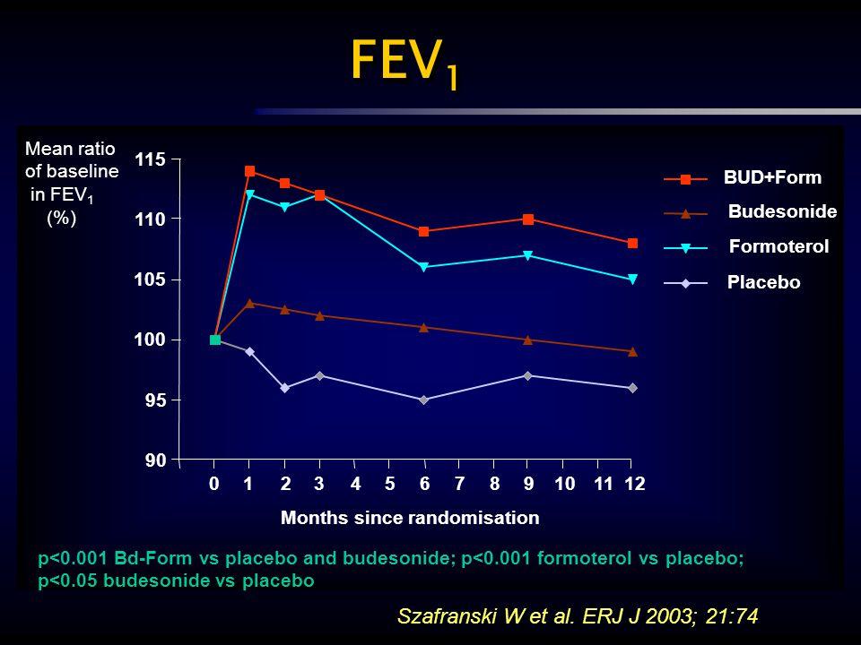 FEV 1 0123456789101112 90 95 100 105 110 115 BUD+Form Budesonide Formoterol Placebo Months since randomisation p<0.001 Bd-Form vs placebo and budesoni