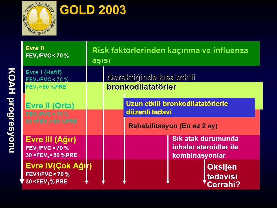 Oksijen tedavisi KOAH progresyonu Evre 0 FEV 1 /FVC < 70 % Evre I (Hafif) FEV 1 /FVC < 70 % FEV 1 > 80 %PRE Evre II (Orta) FEV 1 /FVC < 70 % 50 <FEV 1