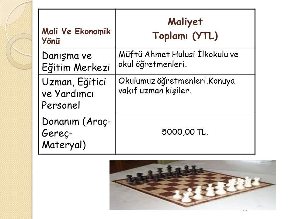 Mali Ve Ekonomik Yönü Maliyet Toplamı (YTL) Danışma ve Eğitim Merkezi Müftü Ahmet Hulusi İlkokulu ve okul öğretmenleri.