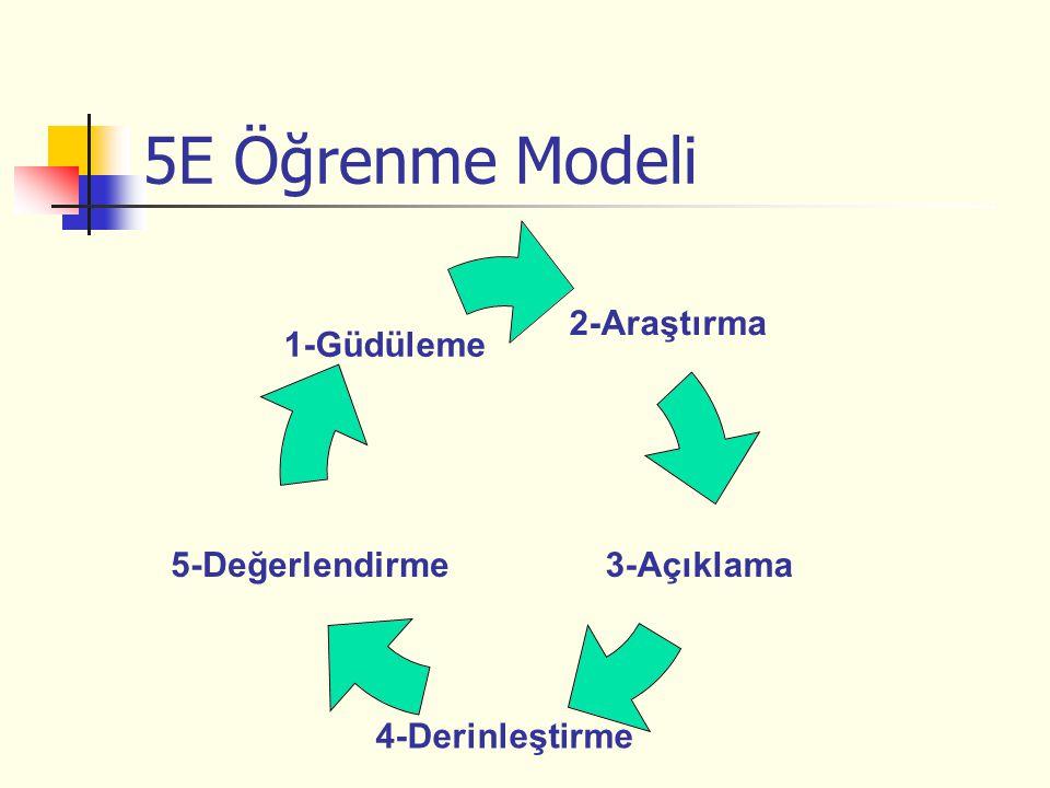5E Öğrenme Modeli 2- Araştırma 3-Açıklama 4-Derinleştirme 5- Değerlendirme 1-Güdüleme