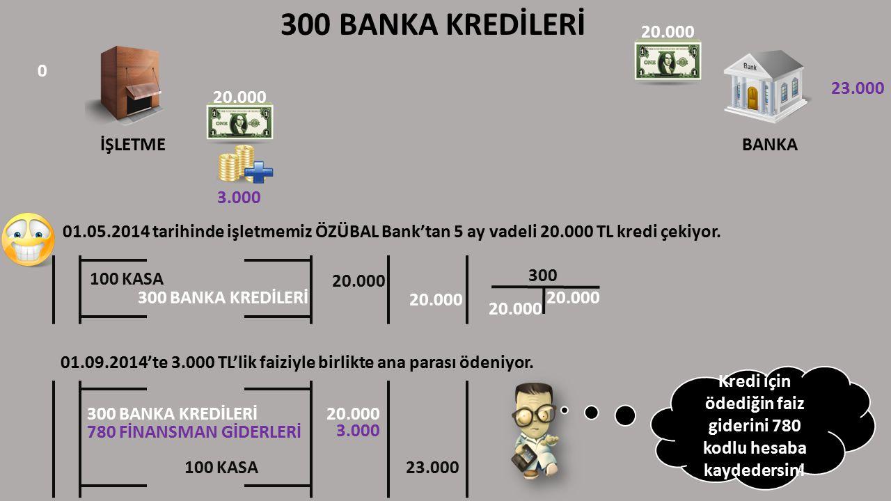 300 BANKA KREDİLERİ İŞLETME BANKA 300 300 BANKA KREDİLERİ 20.000 100 KASA 20.000 300 BANKA KREDİLERİ20.000 780 FİNANSMAN GİDERLERİ 3.000 100 KASA23.000 Kredi için ödediğin faiz giderini 780 kodlu hesaba kaydedersin.