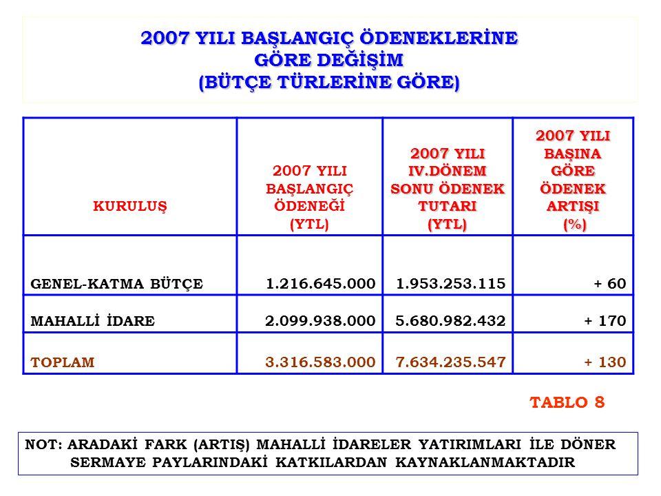 2007 YILI BAŞLANGIÇ ÖDENEKLERİNE GÖRE DEĞİŞİM (BÜTÇE TÜRLERİNE GÖRE) KURULUŞ 2007 YILI BAŞLANGIÇ ÖDENEĞİ (YTL) 2007 YILI IV.DÖNEM SONU ÖDENEK TUTARI (YTL) 2007 YILI BAŞINA GÖRE ÖDENEK ARTIŞI (%) (%) GENEL-KATMA BÜTÇE1.216.645.0001.953.253.115+ 60 MAHALLİ İDARE2.099.938.0005.680.982.432+ 170 TOPLAM3.316.583.0007.634.235.547+ 130 NOT: ARADAKİ FARK (ARTIŞ) MAHALLİ İDARELER YATIRIMLARI İLE DÖNER SERMAYE PAYLARINDAKİ KATKILARDAN KAYNAKLANMAKTADIR TABLO 8