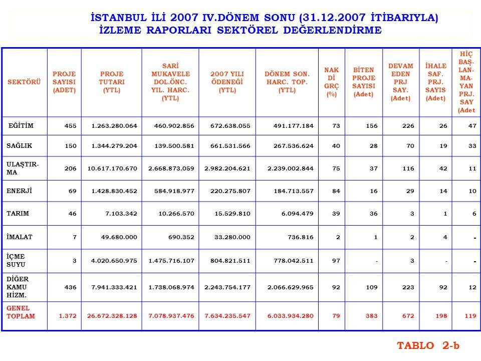 İSTANBUL İLİ 2007 IV.DÖNEM SONU (31.12.2007 İTİBARIYLA) İZLEME RAPORLARI SEKTÖREL DEĞERLENDİRME SEKTÖRÜ PROJE SAYISI (ADET) PROJE TUTARI (YTL) SARİ MUKAVELE DOL.ÖNC.