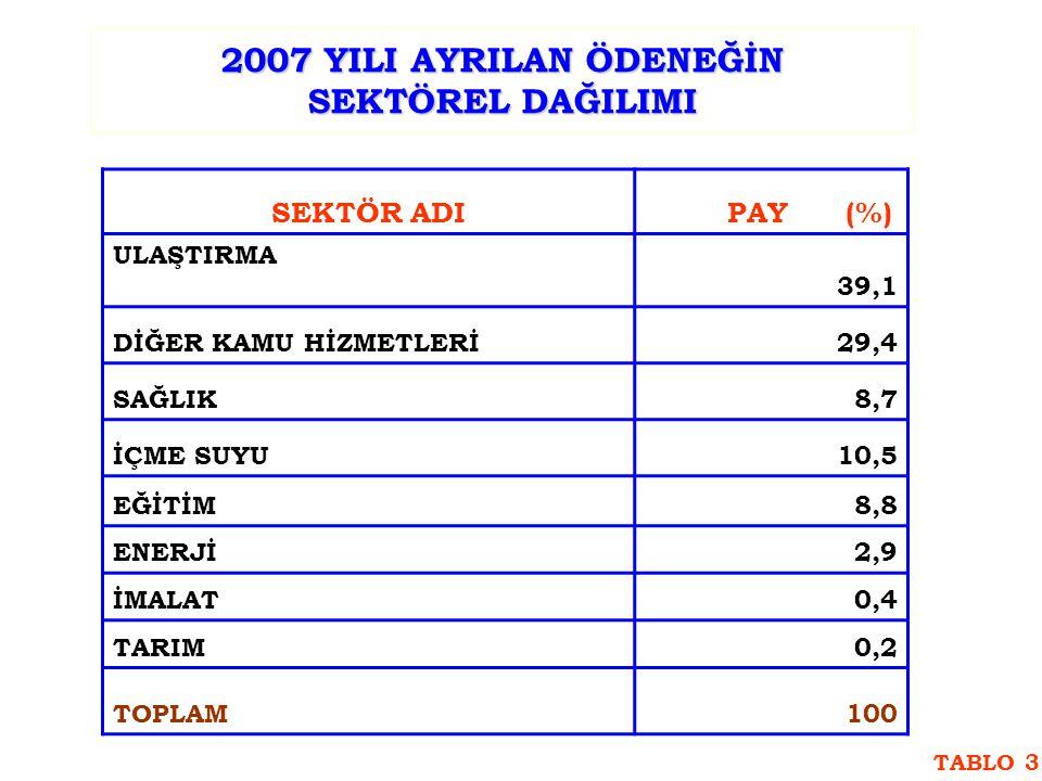 2007 YILI AYRILAN ÖDENEĞİN SEKTÖREL DAĞILIMI SEKTÖR ADI PAY (%) ULAŞTIRMA 39,1 DİĞER KAMU HİZMETLERİ29,4 SAĞLIK8,7 İÇME SUYU10,5 EĞİTİM8,8 ENERJİ2,9 İMALAT0,4 TARIM0,2 TOPLAM100 TABLO 3