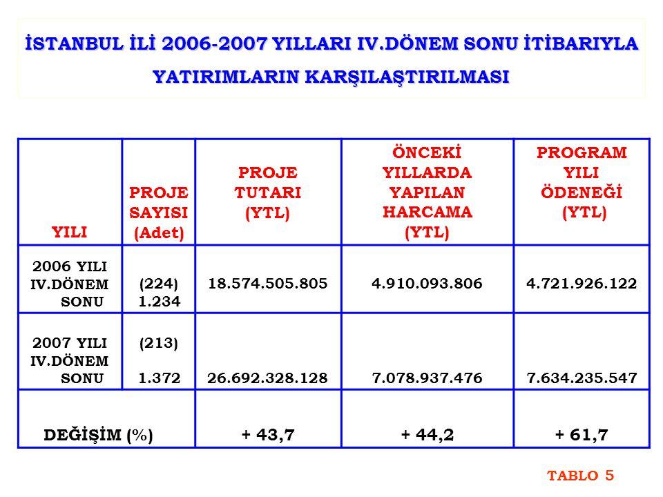 İSTANBUL İLİ 2006-2007 YILLARI IV.DÖNEM SONU İTİBARIYLA YATIRIMLARIN KARŞILAŞTIRILMASI YILI PROJE SAYISI (Adet) PROJE TUTARI (YTL) ÖNCEKİ YILLARDA YAPILAN HARCAMA (YTL) PROGRAM YILI ÖDENEĞİ (YTL) 2006 YILI IV.DÖNEM SONU (224) 1.234 18.574.505.8054.910.093.8064.721.926.122 2007 YILI IV.DÖNEM SONU (213) 1.37226.692.328.1287.078.937.4767.634.235.547 DEĞİŞİM (%) + 43,7+ 44,2+ 61,7 TABLO 5