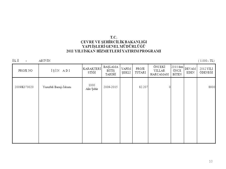T.C. ÇEVRE VE ŞEHİRCİLİK BAKANLIĞI YAPI İŞLERİ GENEL MÜDÜRLÜĞÜ 2011 YILI İSKAN HİZMETLERİ YATIRIM PROGRAMI İ L İ :ARTVİN( 1.000.- TL) PROJE NOİ Ş İ N